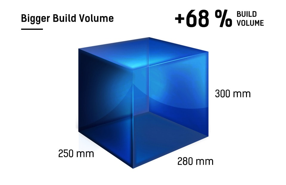 GuiderIIS Build Volume