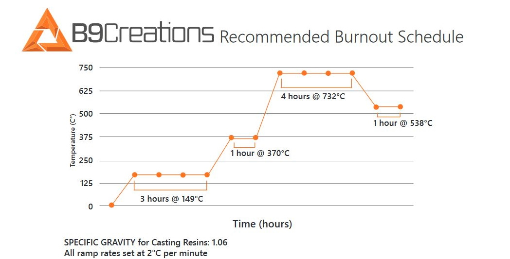 B9Creations Yellow burnout schedule in degrees Celsius