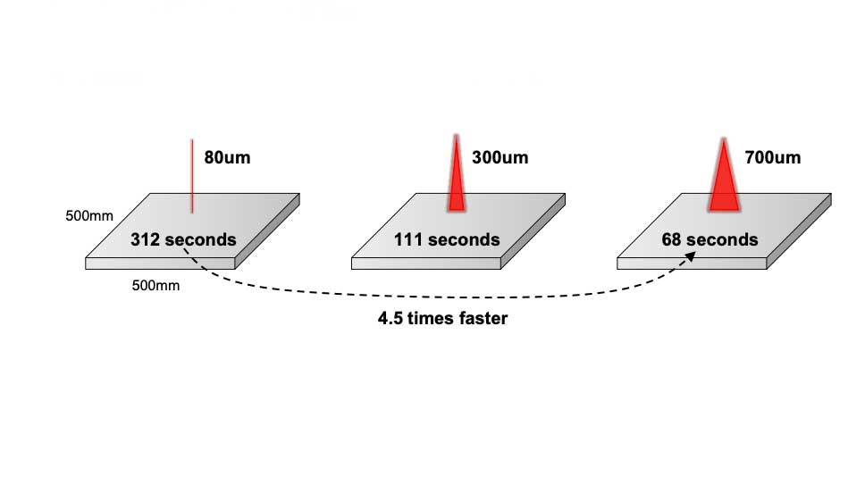 laser size
