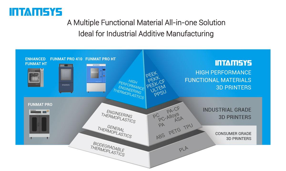 Intamsys Materials