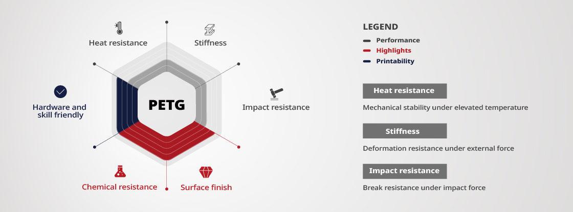 Raise3D PETG Properties Chart