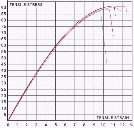 tensile test results